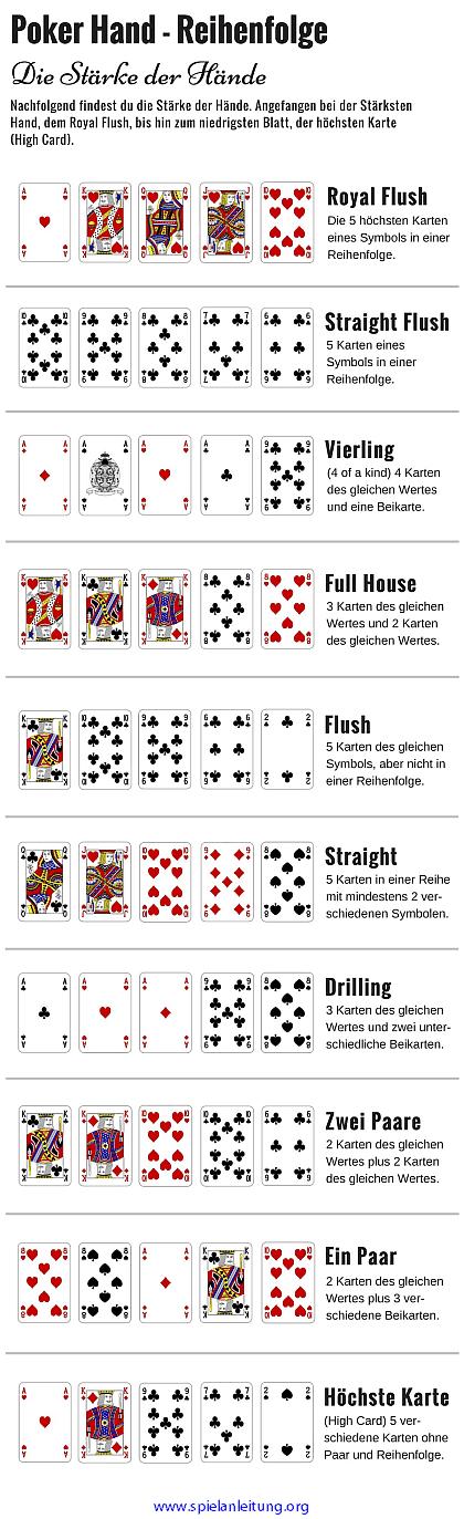 poker karten reihenfolge